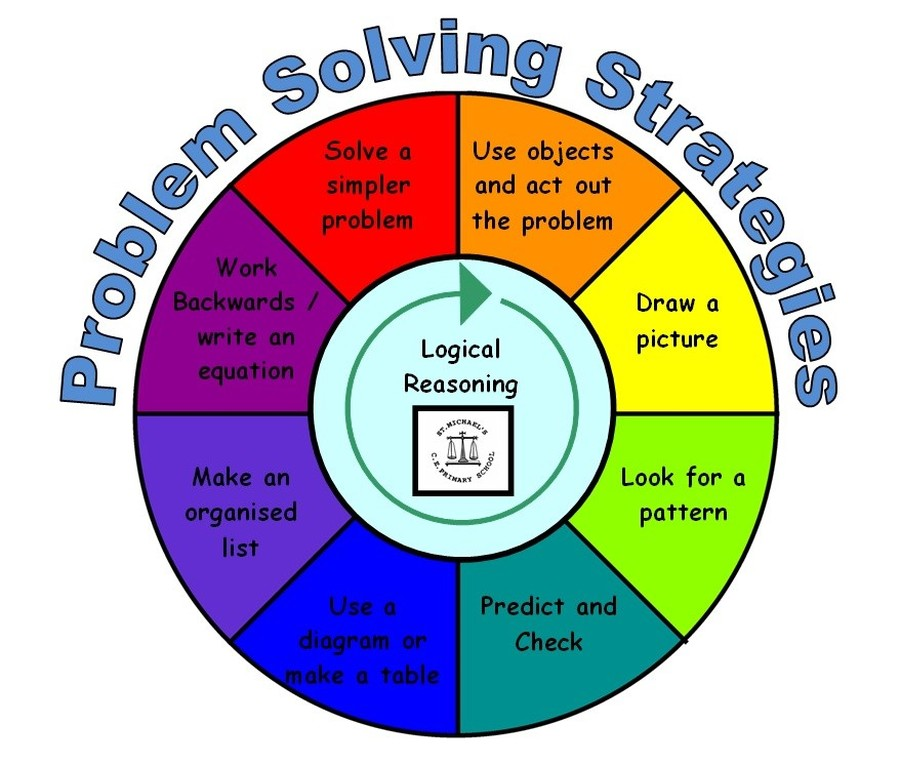 applying problem solving 5 Math in our solar system: applying problem-solving strategies (powermath) [barbara m linde] on amazoncom free shipping on qualifying offers uses problem-solving strategies and elementary mathematics to explore the planets and moons in the solar system.